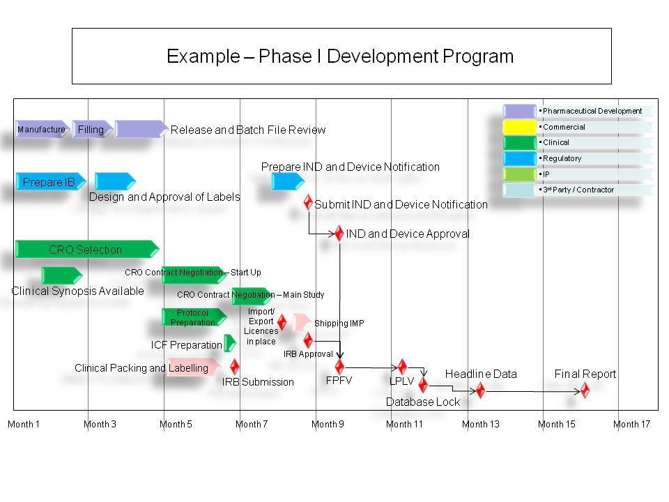 Phase I Program summary